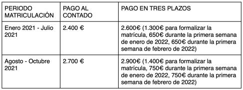 Cuadro plazos 2021-2022